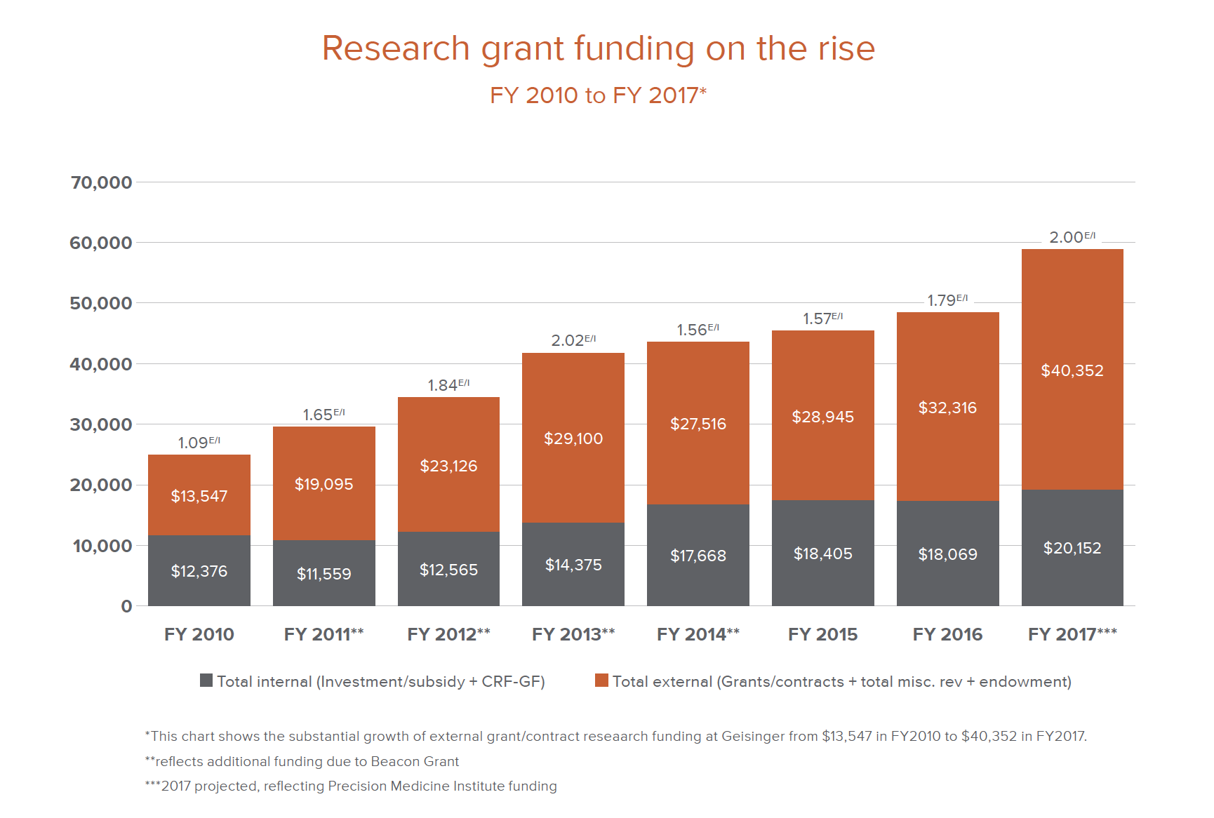 Research grant funding on the rise